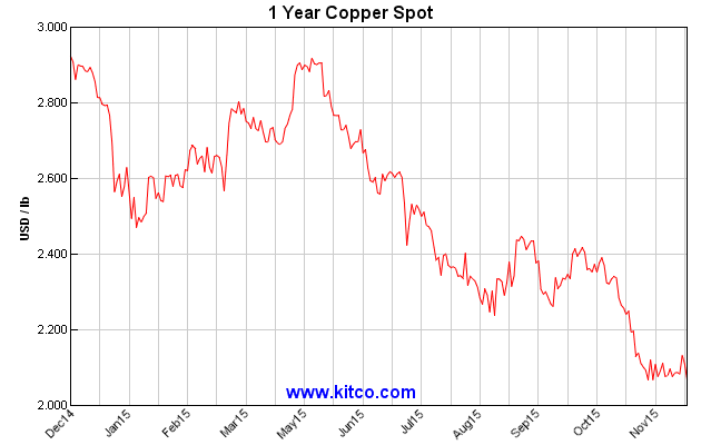 Copper prices tumble