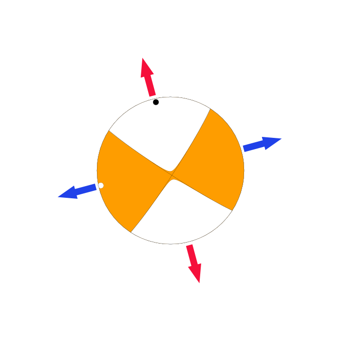 Figure 4. Focal mechanism of faulting for the Mw 4.1 event, calculated by the U.S. Geological Survey. The gray, curved lines represent the two possible fault orientations that generated the earthquake. The fault is either a NE-SW left-lateral strike-slip fault, of NW-SE right-lateral strike-slip fault. The blue arrows indicate the direction of extension; the red arrows represent the direction of compression. Further information is required before determining which fault solution is accurate.