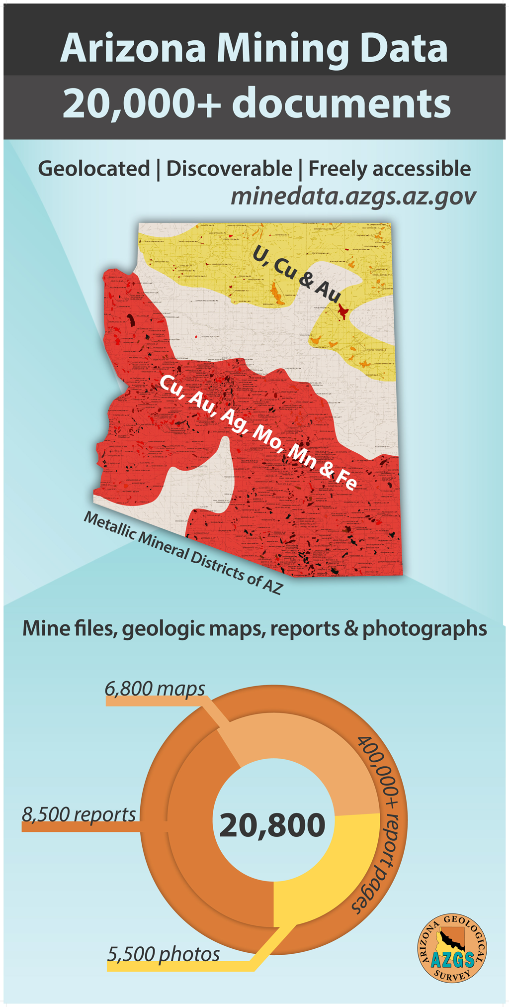 Figure 3. AZGS Mining Data website: 400,000 pages of largely unpublished mine data – georeferenced, discoverable and accessible free at http://minedata.azgs.az.gov/