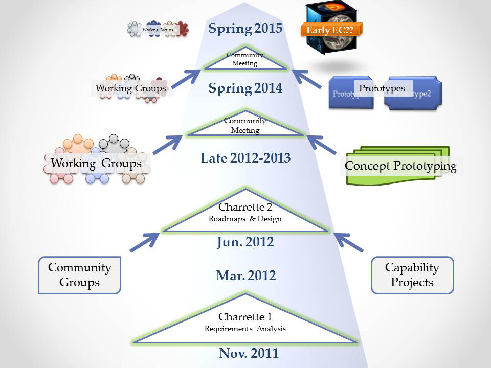 Time line graphic. Source: Jacobs and Zanzerkia 2012