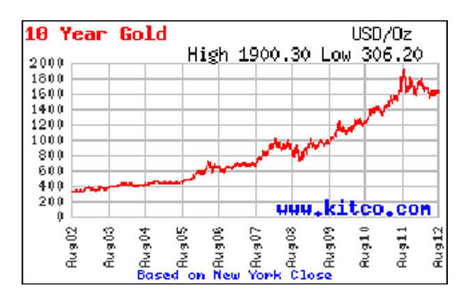 Gold prices from August 2002 to August 2012 courtesy of Kitco.com.