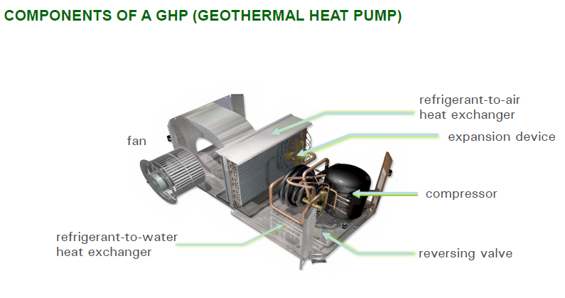 Figure 4. Components of a standard geothermal heat pump: fan, compressor and heat exchangers. At Lookout Mountain, most of the heat pumps reside above a false ceiling in each classroom. (Image courtesy of Don Penn, Image Engineering, Ltd.)