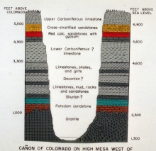 Grand Canyon stratigraphy, Proterozoic, geology