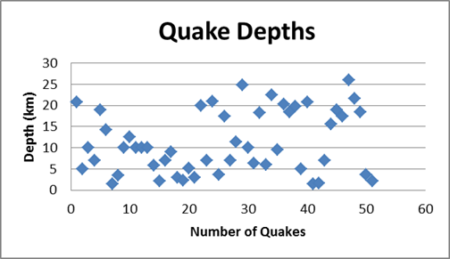 Figure 1: B) Plot of depths of earthquakes that occurred from January to the end of July, 2013. The median depth is around 9.6 km (6 miles). Earthquakes deeper than 20 km (12.4) miles are not uncommon on the Colorado Plateau where crustal thickness is the greatest.
