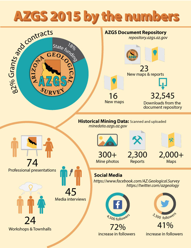 AZGS 2015 by the numbers