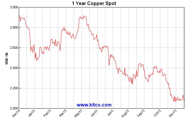 Copper prices tumble