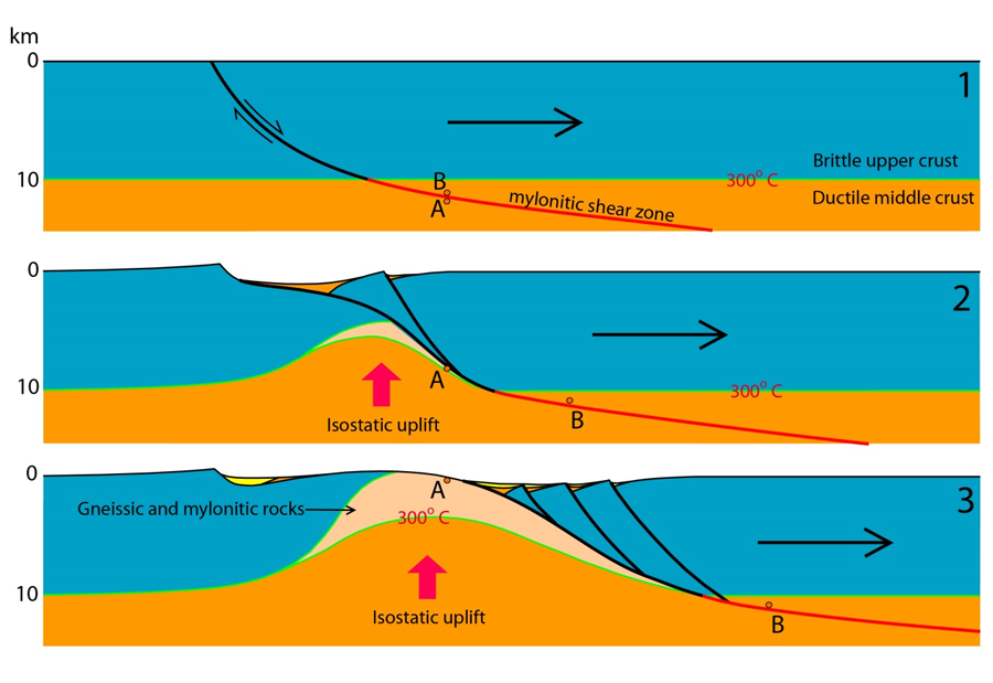 """Figure 2. Idealized evolutionary cross-section diagram showing uplift and tectonic exposure (exhumation) of a metamorphic core complex (modified from Spencer and Reynolds, 1989). Rocks transformed by mylonitic shearing in the deep crust at point """"A"""" in section 1 are exposed at Earth's surface due to tectonic exhumation and isostatic uplift in section 3."""