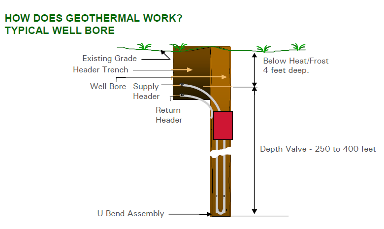 Figure 3. A typical vertical well bore for a closed-loop, ground-source geothermal system. Nearly 200 such well bores were deployed at Lookout Mountain. Note that well bore heads at Lookout Mountain were buried six feet deep. (Image courtesy of Don Penn, Image Engineering, Ltd.)